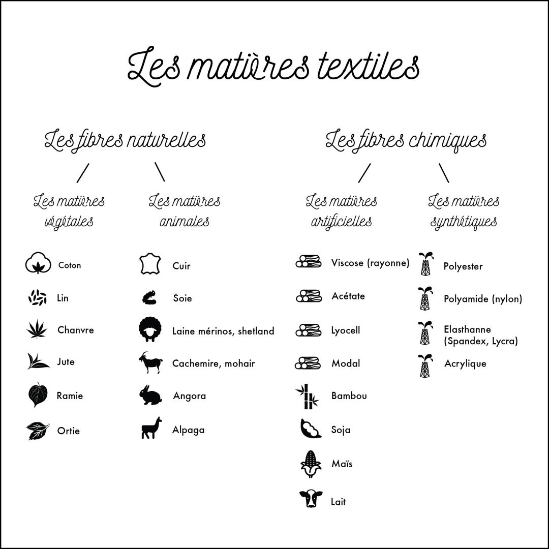 Infographie types de fibres